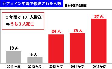 カフェイン中毒・グラフ
