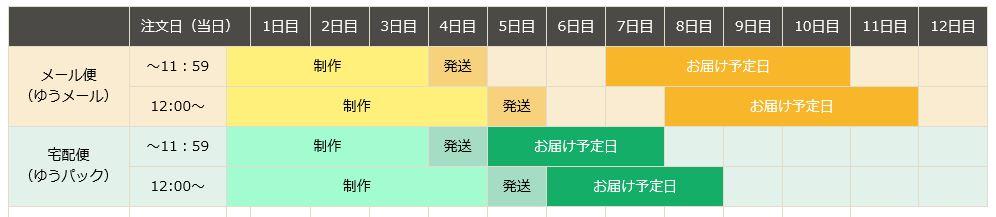 ネットプリントジャパン・フォトブックのお届け目安表
